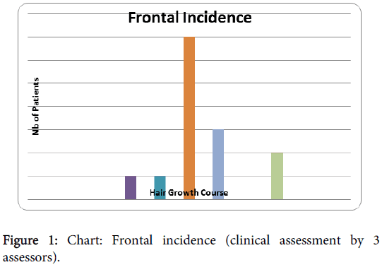 clinical-experimental-dermatology-Frontal-incidence