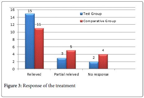clinical-experimental-dermatology-Response