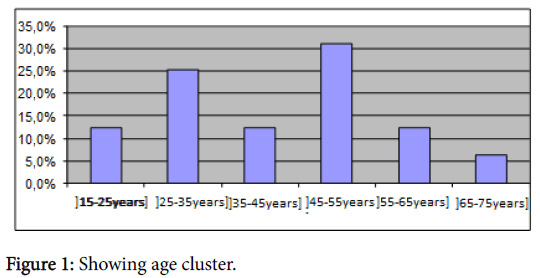 clinical-experimental-dermatology-age-cluster