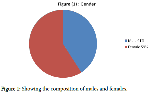 clinical-experimental-dermatology-composition-males-females