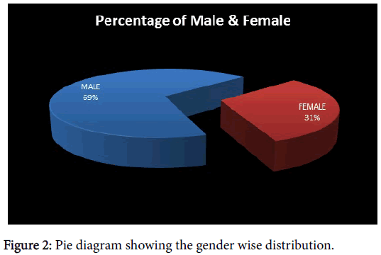 clinical-experimental-dermatology-gender-wise-distribution