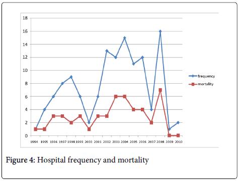 clinical-experimental-dermatology-mortality