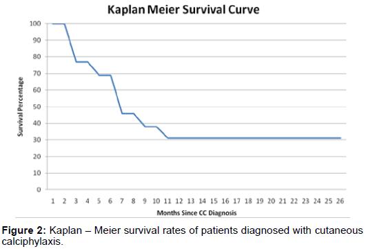 clinical-experimental-dermatology-research-Kaplan-Meier-survival-rates