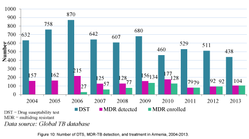 pulmonary-respiratory-DTS-MDR-TB-detection