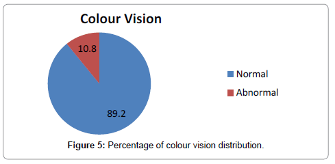 clinical-experimental-ophthalmology-Percentage-colour