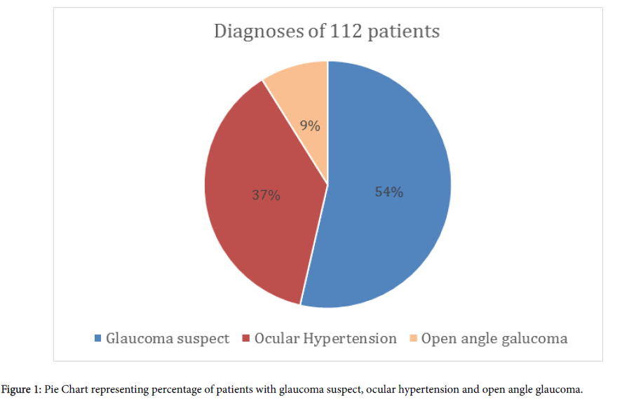 clinical-experimental-ophthalmology-Pie-Chart