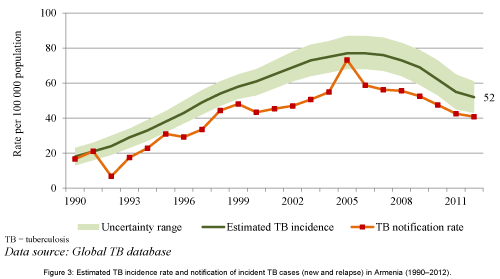 pulmonary-respiratory-TB-incidence-rate-in-Armenia