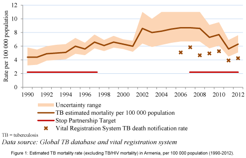 pulmonary-respiratory-TB-mortality-rate