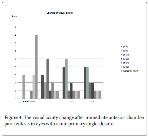 clinical-experimental-ophthalmology-visual-acuity