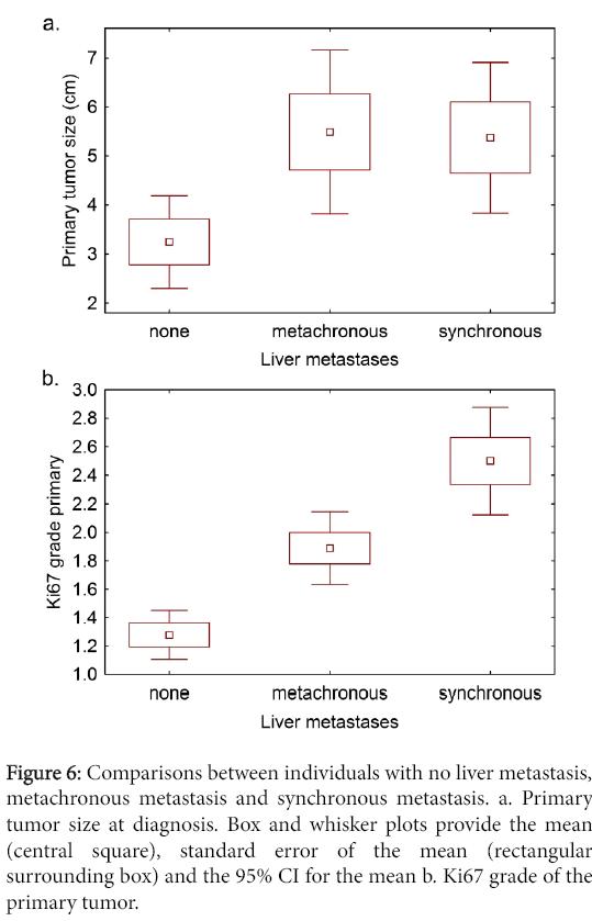 clinical-experimental-pathology-Comparisons