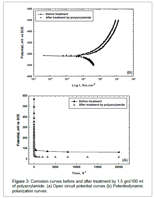 clinical-experimental-pathology-Corrosion-curves-after