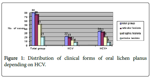 clinical-experimental-pathology-Distribution-clinical