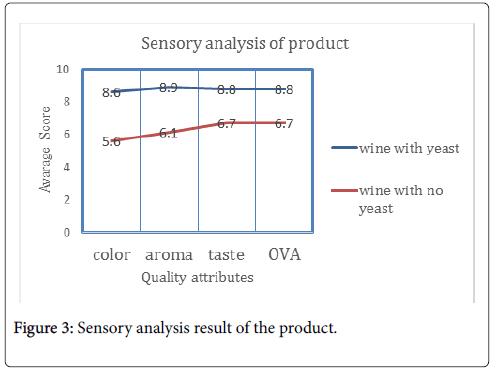 clinical-experimental-pathology-Sensory-analysis