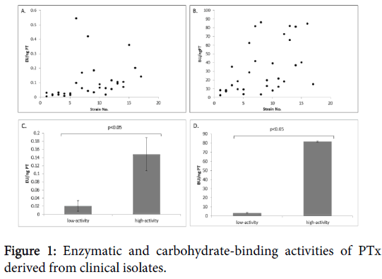 clinical-experimental-pathology-carbohydrate-binding-activities