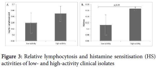 clinical-experimental-pathology-high-activity-clinical-isolates
