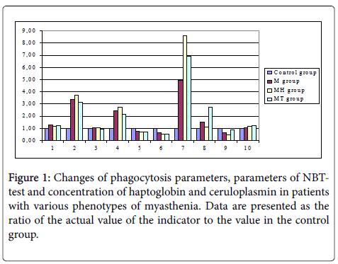 clinical-experimental-pathology-phenotypes-myasthenia