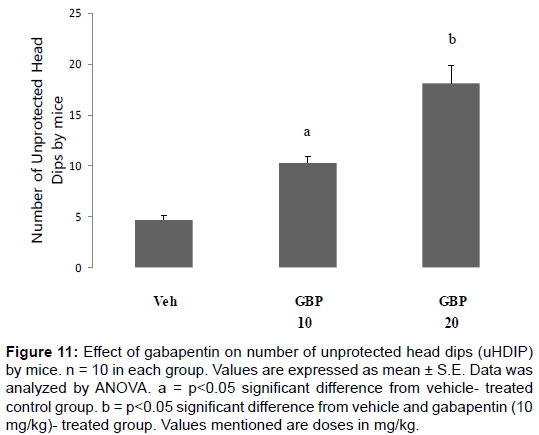 clinical-experimental-pharmacology-Effect-gabapentin-number