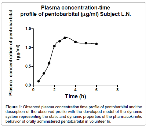 clinical-experimental-pharmacology-Observed-plasma