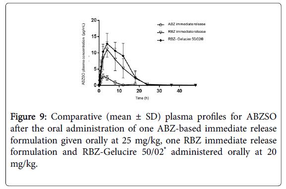 clinical-experimental-pharmacology-RBZ-Gelucire