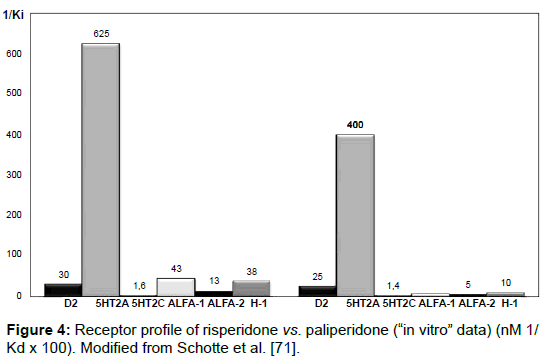 clinical-experimental-pharmacology-Receptor-profile-risperidone