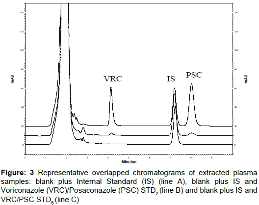 clinical-experimental-pharmacology-Representative-overlapped-chromatograms