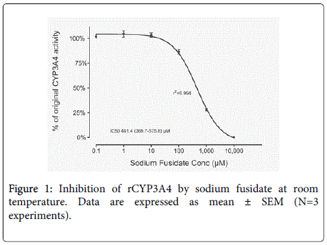 clinical-experimental-pharmacology-sodium-fusidate