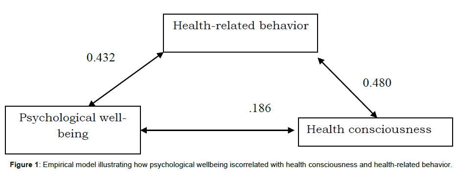 clinical-experimental-psychology-empirical-psychological-health-related