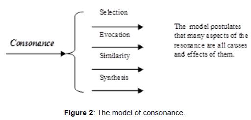 clinical-experimental-psychology-model-consonance