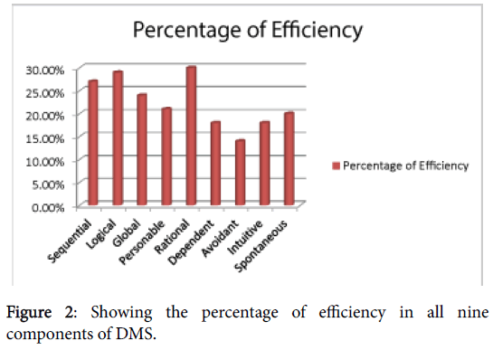 clinical-experimental-psychology-percentage-efficiency-components