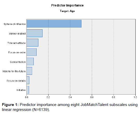 clinical-experimental-psychology-predictor-linear-regression
