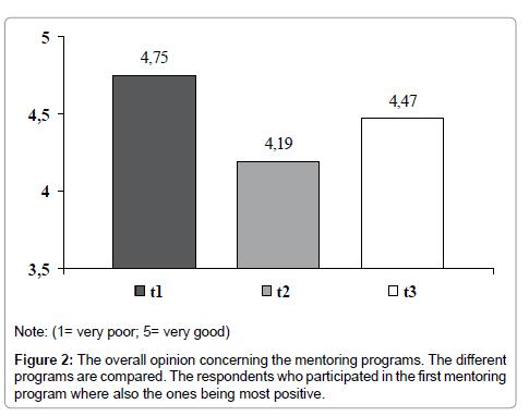 clinical-experimental-psychology-respondents