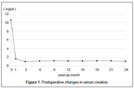 clinical-experimental-transplantation-Postoperative-changes