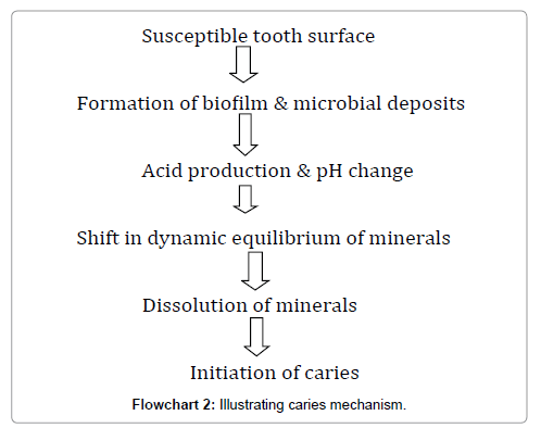 clinical-infectious-diseases-practice-caries-mechanism