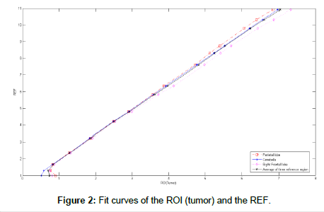 clinical-medical-biochemistry-Fit-curves