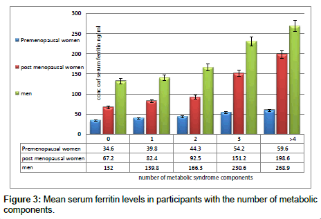 Correlation Of Serum Ferritin With Components Of Metabolic Synd Rome