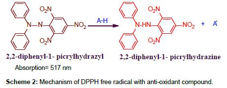 clinical-medical-biochemistry-anti-oxidant-compound