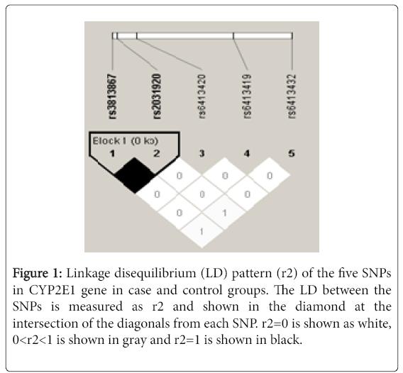 clinical-medical-genomics-disequilibrium