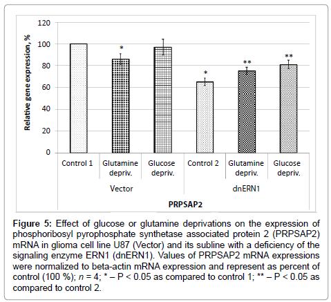 clinical-medical-genomics-glutamine-deprivations