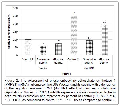 clinical-medical-genomics-phosphoribosyl-pyrophosphate