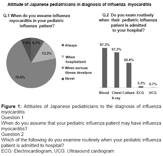 clinical-microbiology-Attitudes-Japanese-pediatricians