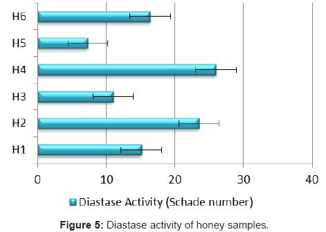 clinical-microbiology-Diastase-activity-honey