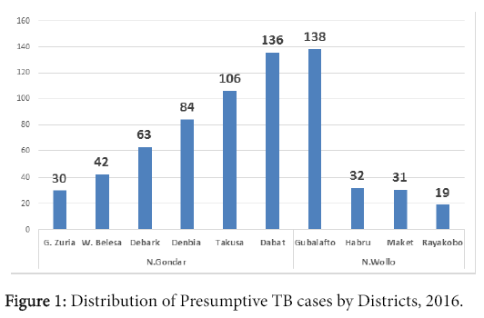 clinical-microbiology-Distribution-Presumptive-TB-cases