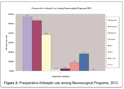The Use Of Anti Septic Solutions In The Prevention Of Neurosurgical