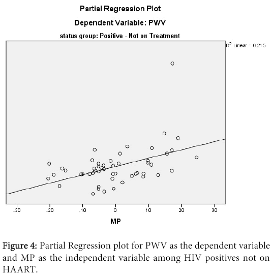 clinical-microbiology-Partial-Regression-plot