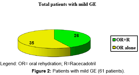 clinical-microbiology-Patients-mild-GE