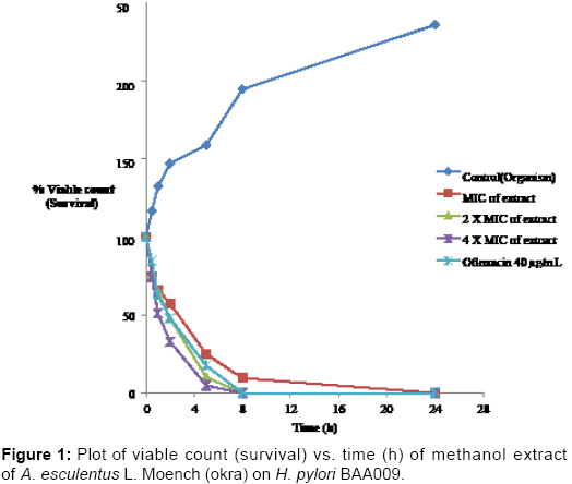 clinical-microbiology-Plot-viable-count