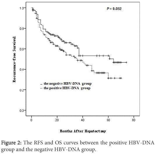 clinical-microbiology-RFS-OS-curves