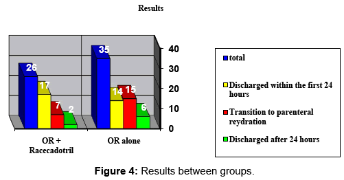 clinical-microbiology-Results-between-groups