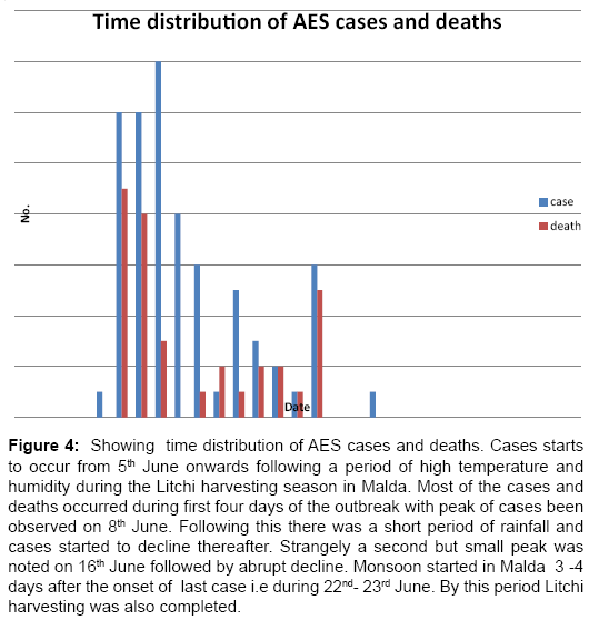 clinical-microbiology-Showing-time-distribution