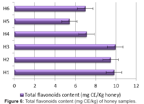 clinical-microbiology-Total-flavonoids-content